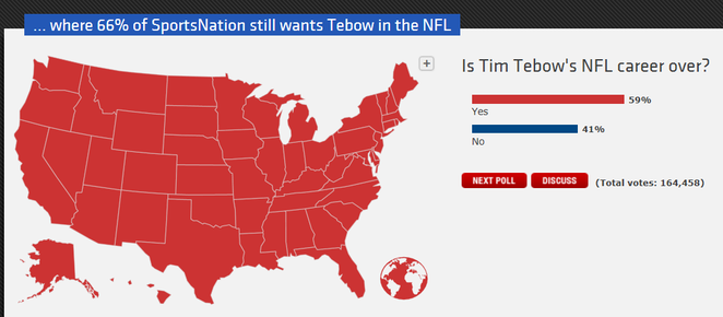 Sportsnation Tim Tebow Poll